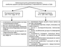 Дипломная работа Налогообложение малого бизнеса ru Однако именно в этот период получила развитие система щадящего налогообложения малого бизнеса рис 1 1