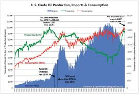 Us Oil Production And Imports Chart Cassandras Legacy Peak Oil What Peak Oil