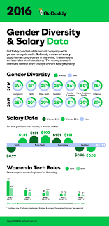 how godaddy reinvented themselves as gender champions hr open source infographic copyright png