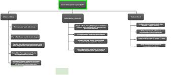 Flow Chart In Spanish Flowchart Monthon V
