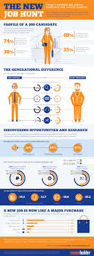 getting behind the resume interviewing todays candidates why you can t get a job recruiting explained by the numbers ere business insider