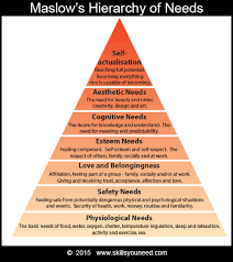 work life balance skillsyouneed maslow s hierarchy of needs physiological needs safety needs love and belongingness esteem