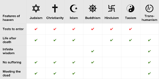 Taoism Life Chart Chart Arguing Some Very Generalized Religious Beliefs Are