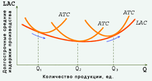 Издержки производства в долгосрочном периоде