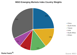 What China Has To Do To Get In The Msci Emerging Markets