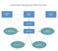 American Emergency Plan Free American Emergency Plan Templates
