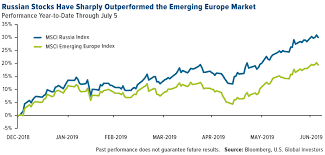 Msci Russia Index Chart Hunting For Yield Consider Emerging Europe U S Global