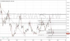 Jetairways Stock Price And Chart Bse Jetairways