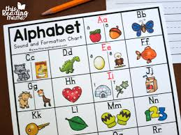 Alphabet Sounds Chart With Letter Formation This Reading