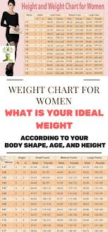 Ideal Weight Chart WEIGHT CHART FOR WOMEN WHAT IS YOUR IDEAL WEIGHT ACCORDING TO YOUR 14
