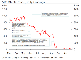 Aig Stock History Chart Actions Related To Aig Federal Reserve Bank Of New York