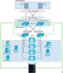 vmware view on unified computing system and emc unified ucs configuration
