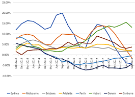 Perth Median House Price Chart Why Falling House Prices Do Less To Improve Affordability