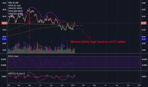 Uob Chart U11 Stock Price And Chart Sgx U11 Tradingview