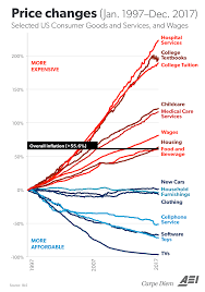 One Of The Most Important Charts About The Economy This
