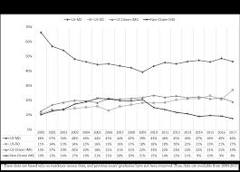 Trends In Us Medical School Contributions To The Family