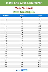 Save Money Monthly Chart 13 Awesome Money Saving Challenges Vital Dollar