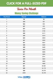 13 Awesome Money Saving Challenges Vital Dollar