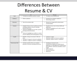 Careerbuilder Resume Search Career Builder Resume Beautiful Career Builder Resume Search 47