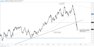 Technical Outlook For Crude Oil Gold Price S P 500 Dax 30