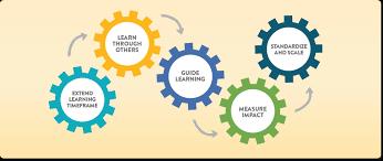 Training Strategy Employee Onboarding Program Strategies Chronus