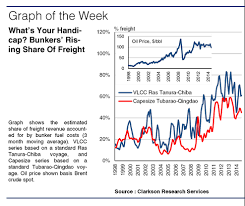Freight Rates Clarksons Research