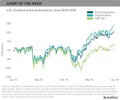 The Dividend Stock Story In One Chart Blackrock Blog