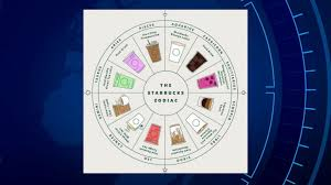 Zodiac Chart Test New Starbucks Zodiac Chart Finds The Drink To Perfectly