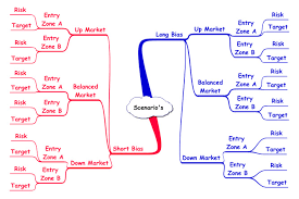 mind mapping for trading anirudh sethi report mind mapping for trading