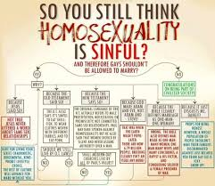 Bible Conversion Chart Does The Bible Support Same Sex Marriage Strange Notions