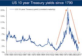 Us 10 Year Treasury Live Chart 10 Year Bonds Us Trade Setups That Work