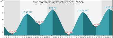 Curry County Tide Times Tides Forecast Fishing Time And