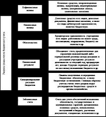 Курсовая работа Анализ финансового состояния бюджетной организации Рис 1 1 Структура Плана счетов бюджетного учета