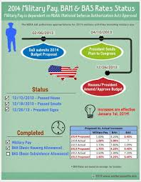 Infographic About Military Pay And Benefits Military Pay