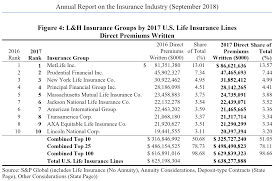 Under the massachusetts health care reform law, you'll be charged a tax penalty for each month of the year that you're without coverage if the state determines that you're able. U S Insurance Market Still The Largest Federal Report Covers The State Of The Industry Agency Checklists
