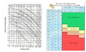 Enveloped Acceleration Severity Chart The Past Present And Future Of Vibration Analysis Etd