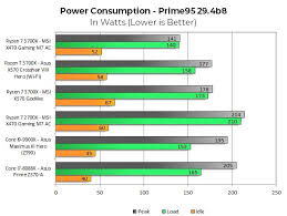 Motherboard Performance Chart Amd Ryzen X570 Motherboards Draw So Much Power Its Warping