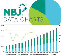 Chart 59 28 U S Functional Food Subcategories