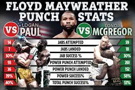 Eddie Hearn brands Floyd Mayweather vs Logan Paul a 'disgrace' and admits  he was 'uncomfortable' promoting YouTuber - Tassco
