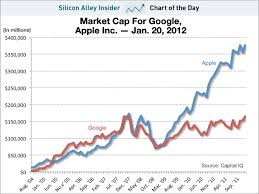 Qqq Chart Google Chart Of The Day Apple Vs Google All Star Charts