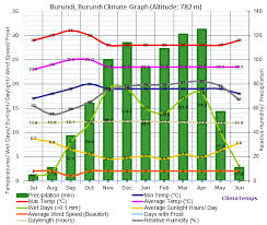 Climate Graph For Burundi Burundi