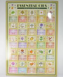 Aromatherapy Scent Chart Wall Charts