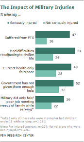 Va Disability Pay Chart 2011 For Many Injured Veterans A Lifetime Of Consequences Pew