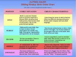 Birth Order Characteristics Chart Adler Birth Otder In 2019 Ap Psychology Alfred Adler