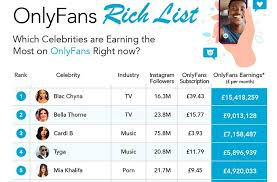 10 hours ago · onlyfans' clean, streamlined interface enabled individuals over the age of 18 to sell and buy monthly subscriptions to a feed of images and video too racy for instagram. The Truth About The Onlyfans Rich List