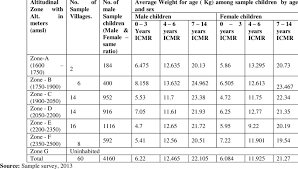 Child Weight Chart As Per Age Average Weight For Age Among Sample Children By Age And Sex