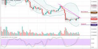 Litecoin Chart Today Litecoin Price Analysis Ltc Usd Rejected At 60 As The