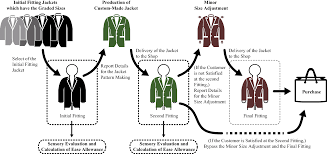 Delong Jacket Size Chart A Quantification Of The Preferred Ease Allowance For The