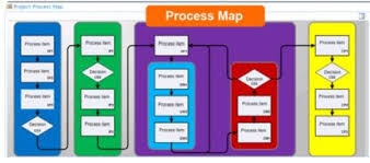 How Process Maps Set The Stage For Change
