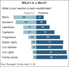 Socialism Vs Capitalism Chart